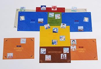 FIB - Familie in Balance. Das systemische Familienentwicklungsspiel- Eva Tillmetz
